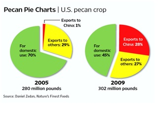 July Pecan Crop Report